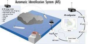 How AIS Works. Diagram credit: Finnish Maritime Administration