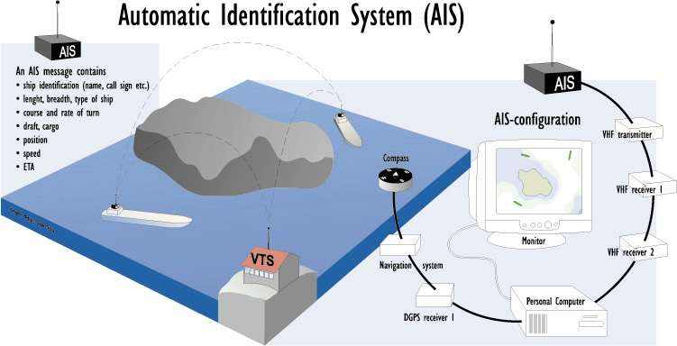 AIS (Automatic Identification System) Overview - Shine Micro