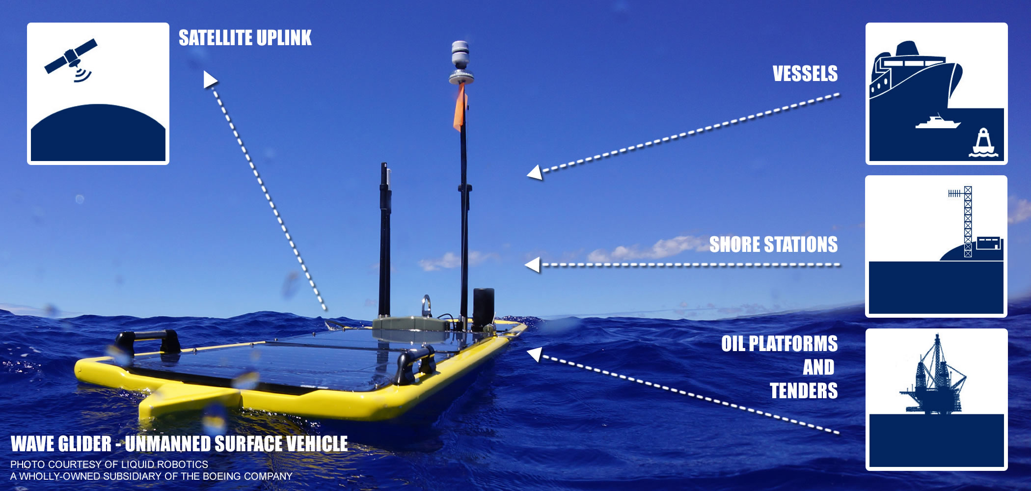 SF162SV-T3 Dual AIS Receiver for Unmanned Surface Vehicles (USV), shown on WaveGlider USV by Liquid Robotics, Inc.